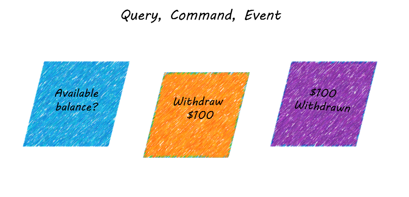 Query Command Event