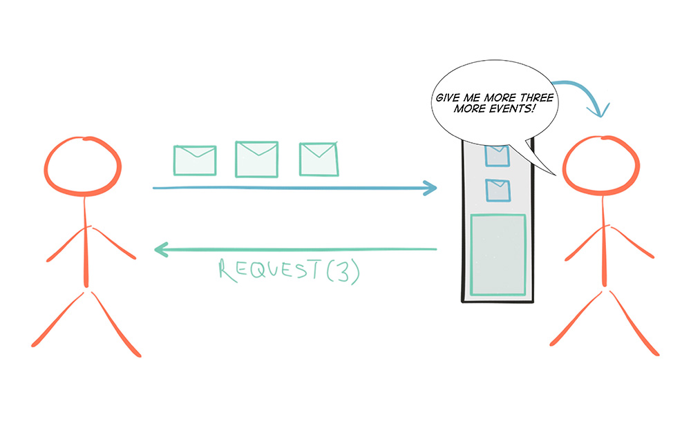 Reactive Programming versus Reactive Systems | White Paper